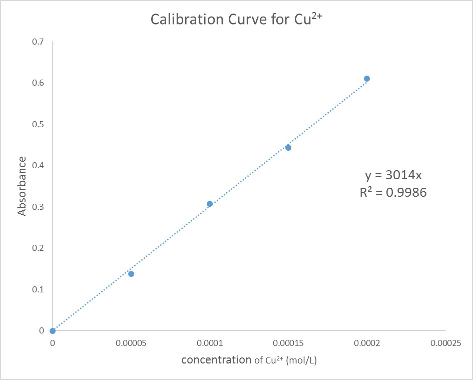Question 5 Options: Use The Calibration Curve To D